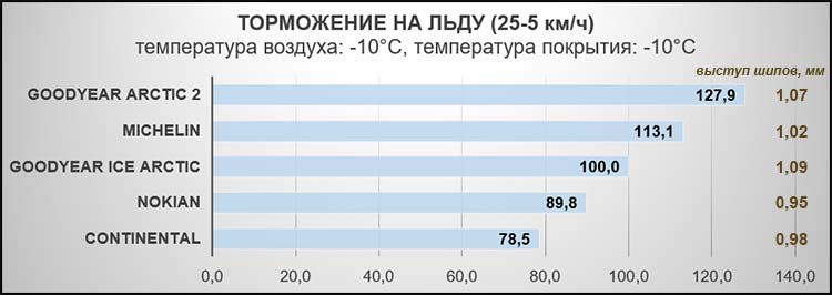 Торможение на льду (25-5 км/ч). Температура воздуха: -10°C, температура покрытия: -10°C.