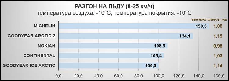 Разгон на льду (8-25 км/ч). Температура воздуха: -10°C, температура покрытия: -10°C.