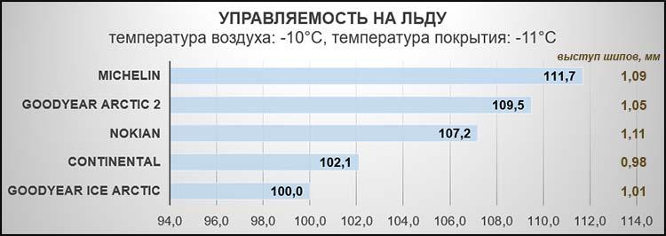 Управляемость на льду (время круга). Температура воздуха: -10°C, температура покрытия: -11°C.