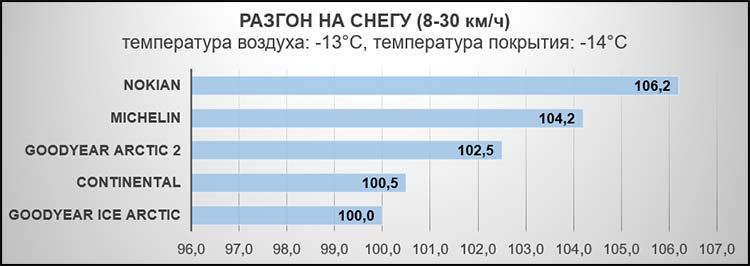 Торможение на снегу (50-5 км/ч). Температура воздуха: -13°C, температура покрытия: -14°C.