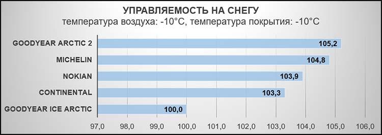 Управляемость на снегу (время круга). Температура воздуха: -10°C, температура покрытия: -10°C.
