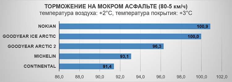 Торможение на мокром асфальте (80-5 км/ч). Температура воздуха: +2°C, температура покрытия: +3°C