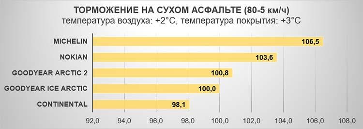 Торможение на сухом асфальте (80-5 км/ч). Температура воздуха: +2°C, температура покрытия: +3°C