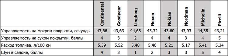 Результаты остальных тестов на асфальте